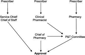 What are the Effects of the National Formulary and Related