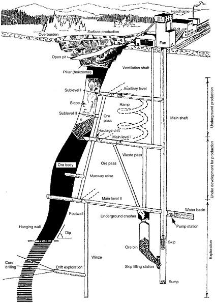 coal diagram