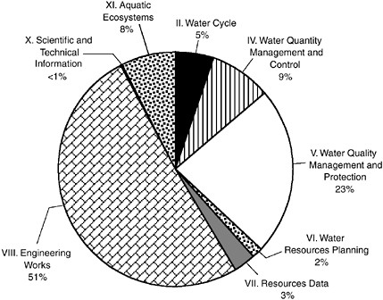 4 Status and Evaluation of Water Resources Research in the