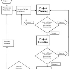 Pmp Inputs And Outputs Diagram Autometer Pro Comp Tach Wiring 2 Project Management Performance Measures Measuring Input Process Output Outcome