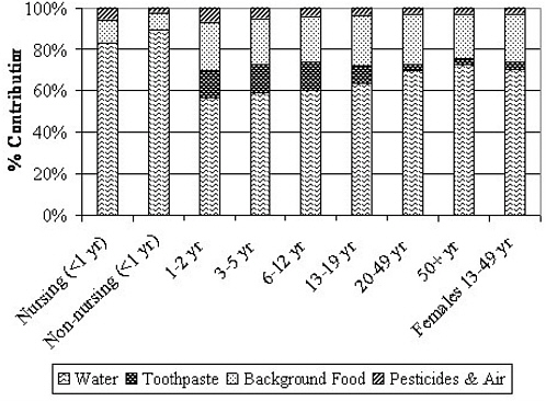 2 Measures of Exposure to Fluoride in the United States