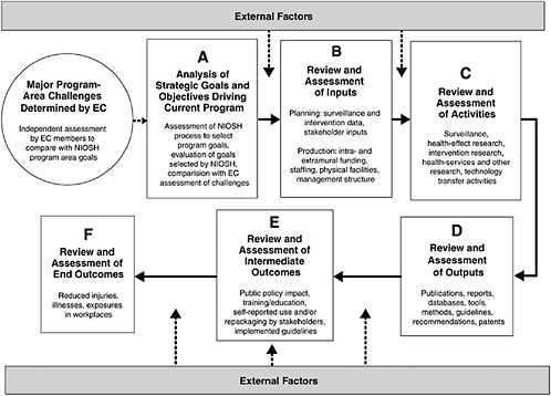 A A Framework for the Review of Research Programs of the