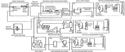 2 Potential Problems Relating to Obsolescence in Chemical