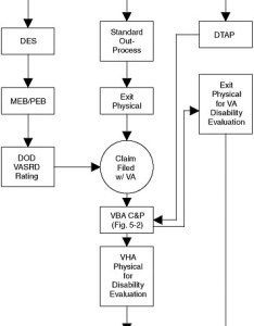 Figure military disability compensation pathways also the evaluation of ptsd claims and rh nap