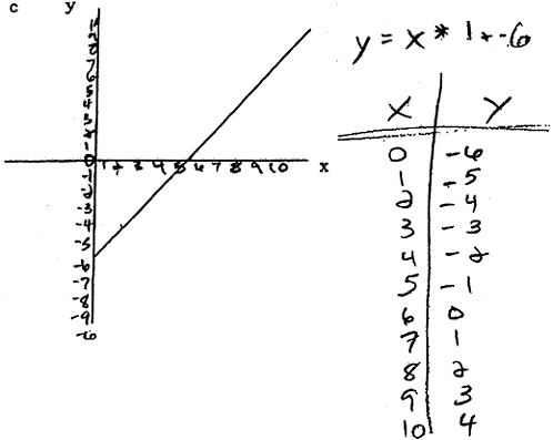 Identify Linear Quadratic And Exponential Functions From