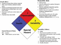 4 Evaluating Hazards and Assessing Risks in the Laboratory ...