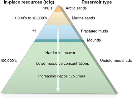 Methane Hydrates Definition