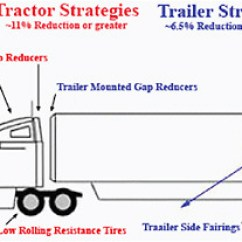 7 Way Semi Trailer Wiring Diagram 78 Chevy Truck 3 Review Of Current Regulatory Approaches For Trucks And Cars Figure Some The Aerodynamic Technologies Included In Smartway Certification Program