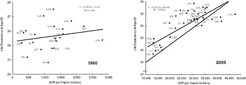 2 Diverging Trends in Life Expectancy at Age 50: A Look at