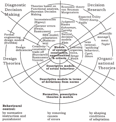 3 Scientific Basis and Engineering Approaches for