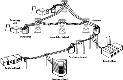 Structure of electric power system. Single Line Diagram of
