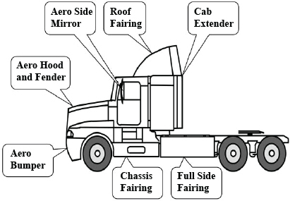 6 Review of Options to Reduce Energy Use of Trailers