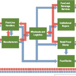 Spatial Diagram Of Fast Food Solid Liquid And Gas 2 Overview The U S System A Framework For Assessing Figure 1 Conceptual Model Supply Chain Elements Or Actors In This One Area E G Region Country Also Have Interactions