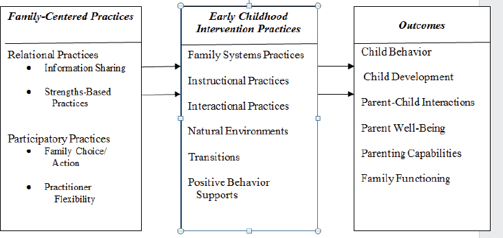 The Developing Child Homework Activities Answer Key