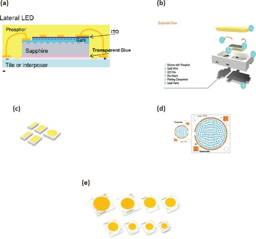 small resolution of figure 5 2 lateral or edge emitting package led schematics a mid power mp or low power lp light emitting diode led cross section