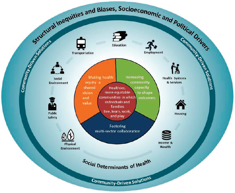 1 The Need To Promote Health Equity Communities In