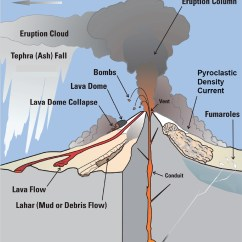 Pictures Of A Volcano Diagram 1989 Winnebago Chieftain Wiring 1 Introduction Volcanic Eruptions And Their Repose