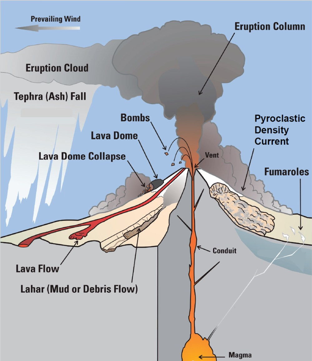 medium resolution of 1 Introduction   Volcanic Eruptions and Their Repose