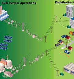 figure 2 1 the bulk energy system encompasses the facilities and control systems for generation and transmission of electricity but does not include local  [ 1074 x 794 Pixel ]