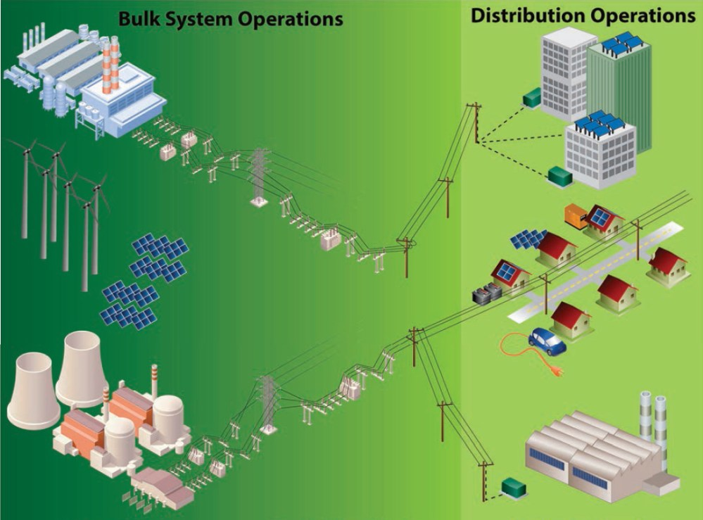 medium resolution of figure 2 1 the bulk energy system encompasses the facilities and control systems for generation and transmission of electricity but does not include local