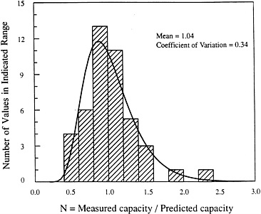 Appendix C: Basic Concepts of Probability and Reliability