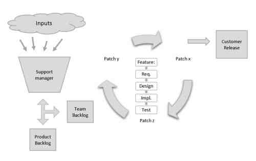 small resolution of proces model diagram