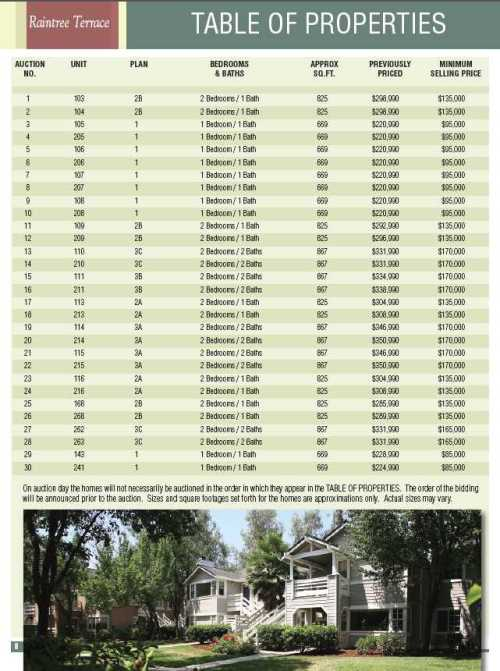 Raintree Terrace auction brochure sales prices