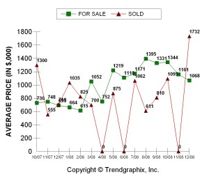 Yountville Average Price For Sale & Sold 2008