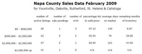 napa-co-sales-data-up-valley-feb-091