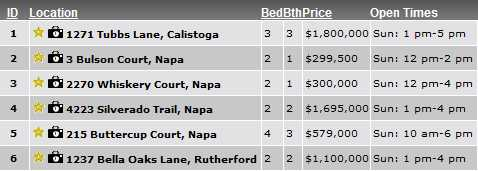 Napa Valley open houses Sunday May 13