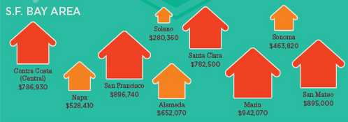 Bay Area median home prices