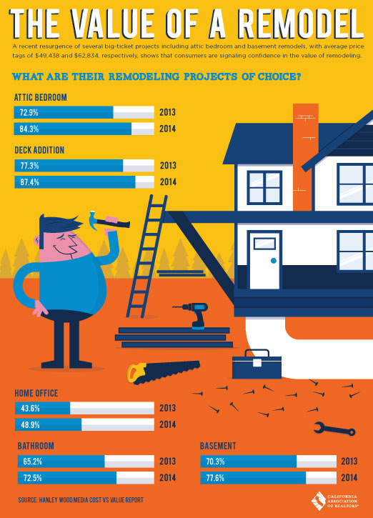 The Value of a Remodel