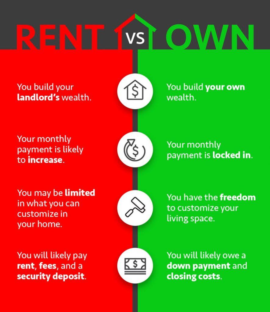 rent versus own
