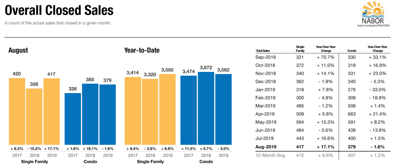 August 2019 Real Estate - Closed Sales