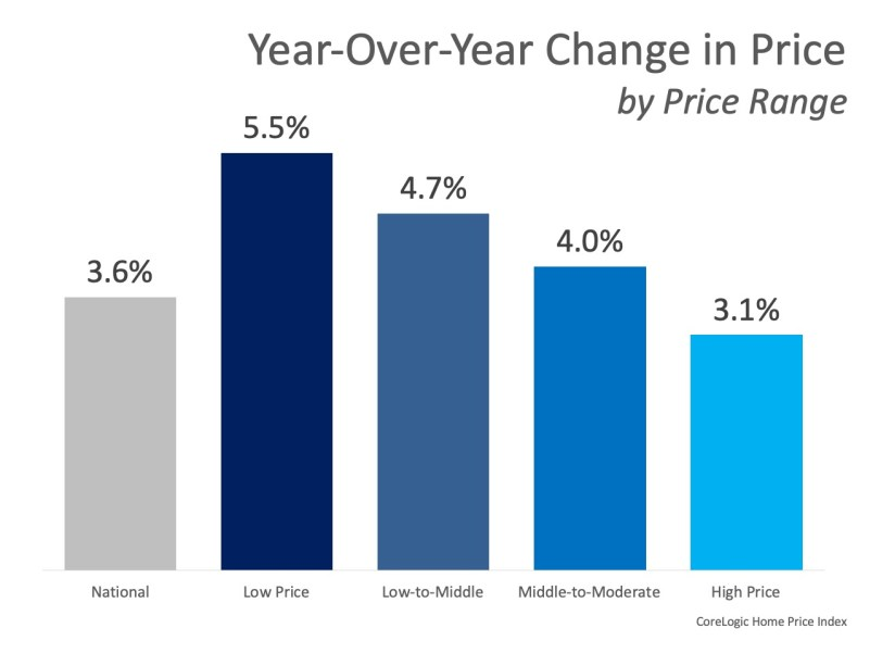 YOY Home Prices Increase
