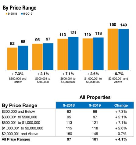 Days on Market by Price Range September 2019
