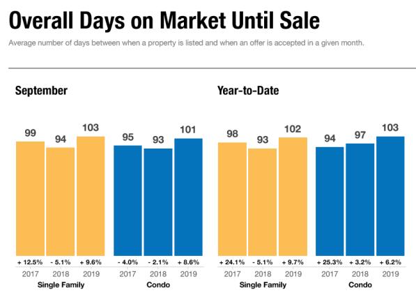 September Real Estate Trends Overall Days on Market Until Sale