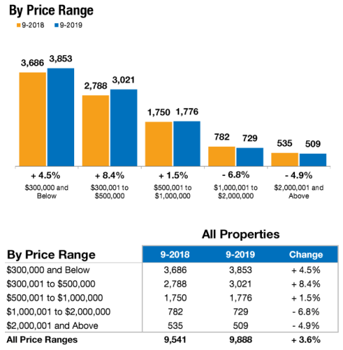 September Real Estate Trends Closed Sales by Price Range