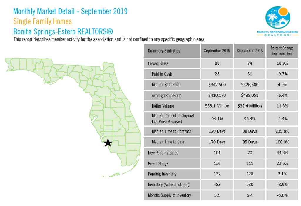September 2019 Real Estate Overview for Single Family Homes in Bonita Springs and Estero