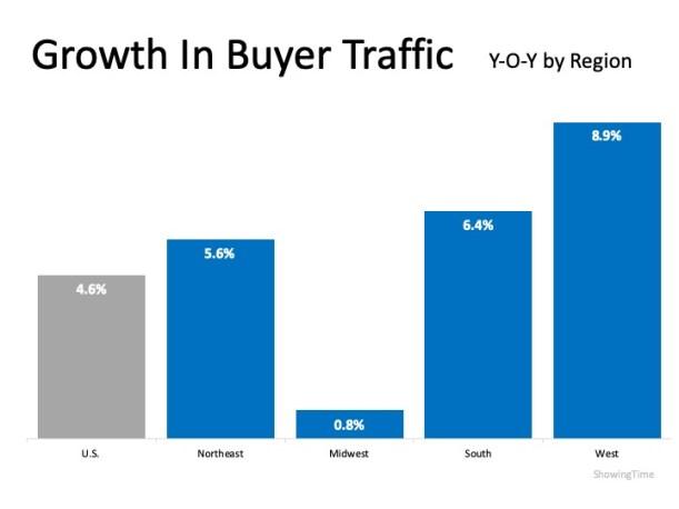Buyer Demand Growing