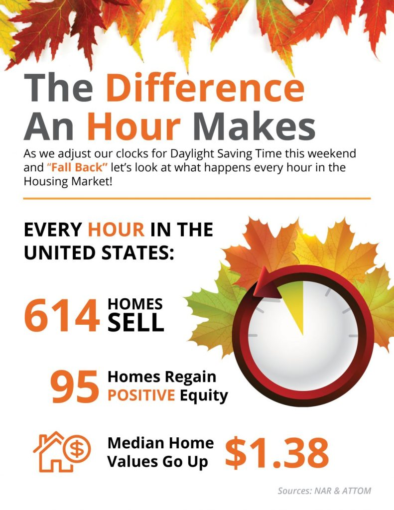 Difference an hour makes when buying a home