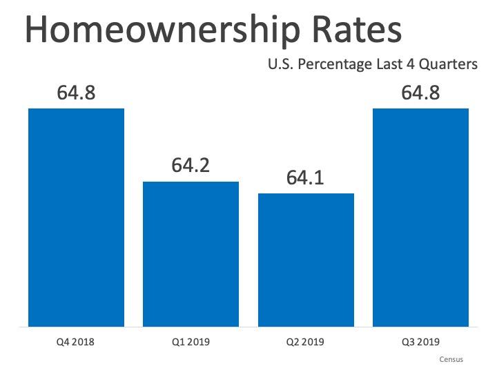 Homeownership rates rising
