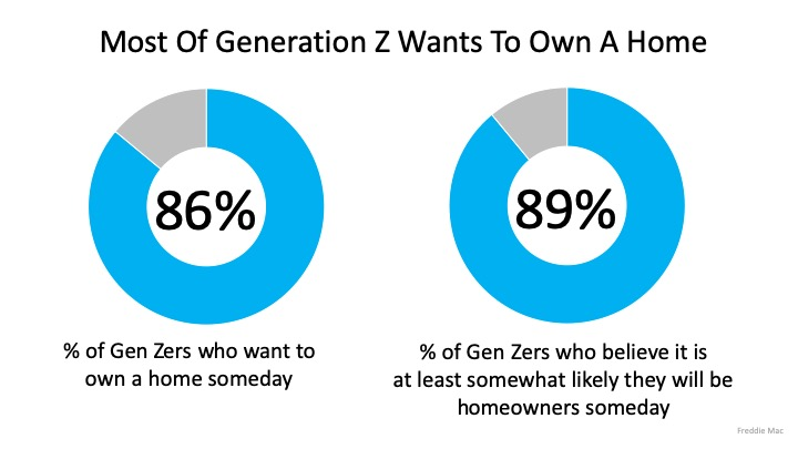 Generation Z and Future Wealth