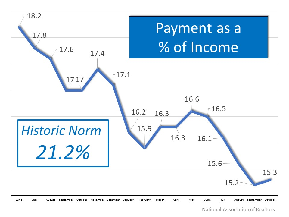 Mortgage Payment as a percentage of income