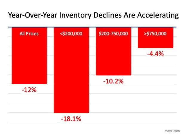 housing inventory decreasing