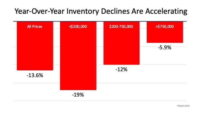 YOY Inventory