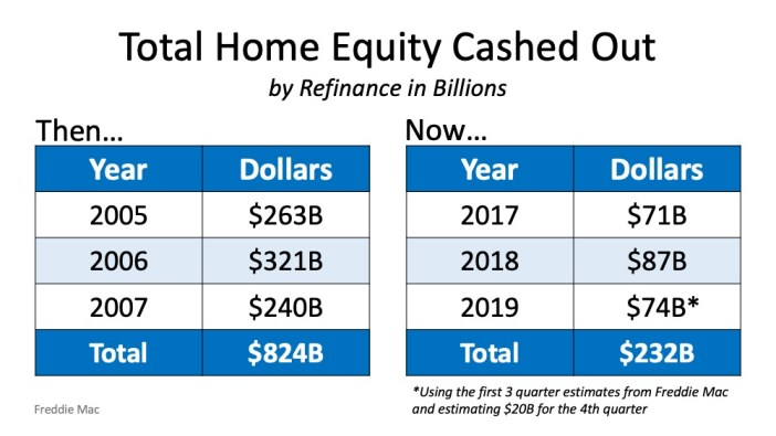 Home Equity Cash Out