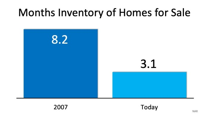 Months Inventory Homes for Sale