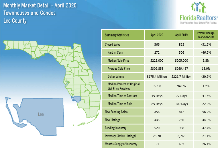 April 2020 Lee County Real Estate Stats for Condos