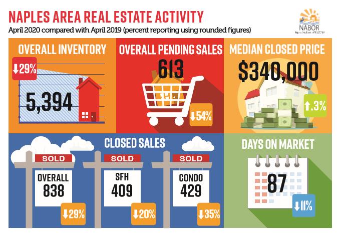 April Real Estate trends for Naples FL